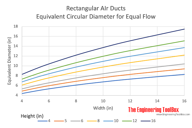 rectangular air ducts - equivalent diameters for equal flow - inches