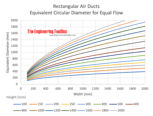 rectangular air ducts - equivalent diameters for equal flow - mm