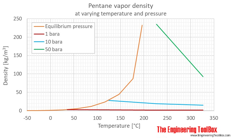 Pentane density gas pressure C