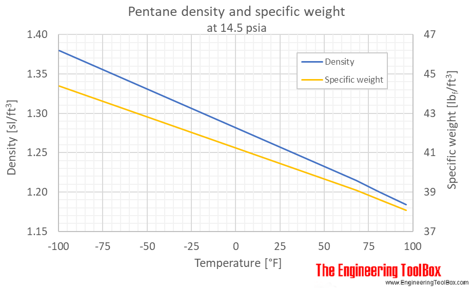 Pentane density liquid 1bara F