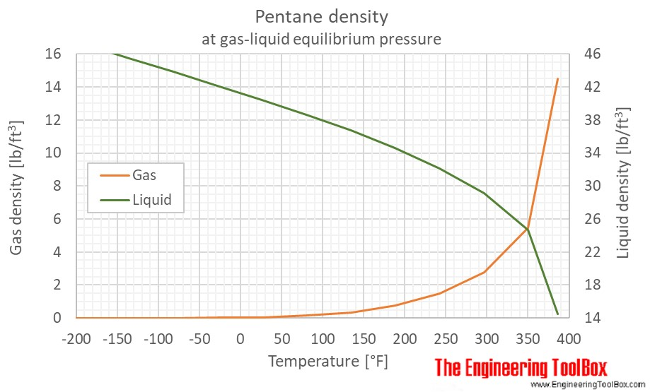 Pentane density liquid gas equilibrium F