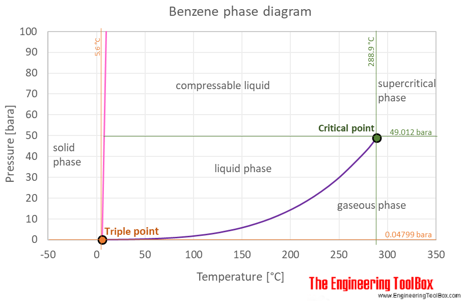 Benzene phase diagram