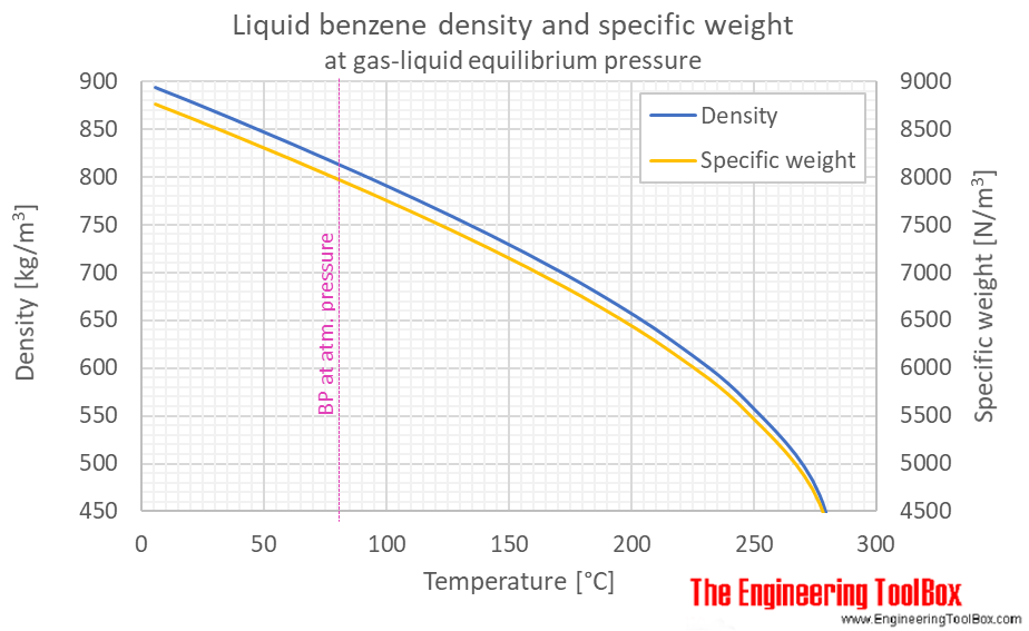 Benzene liquid density specific weight equilibrium C