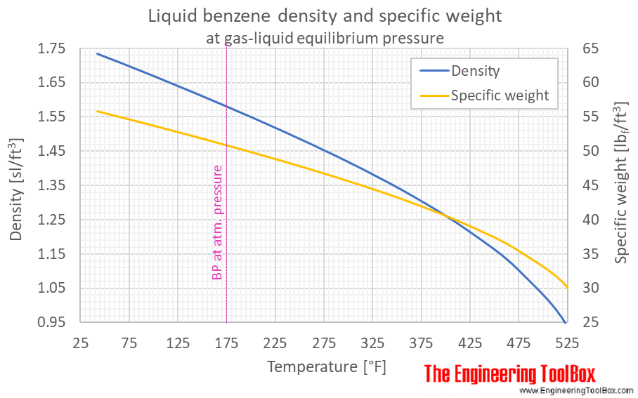 Benzene liquid density specific weight equilibrium F