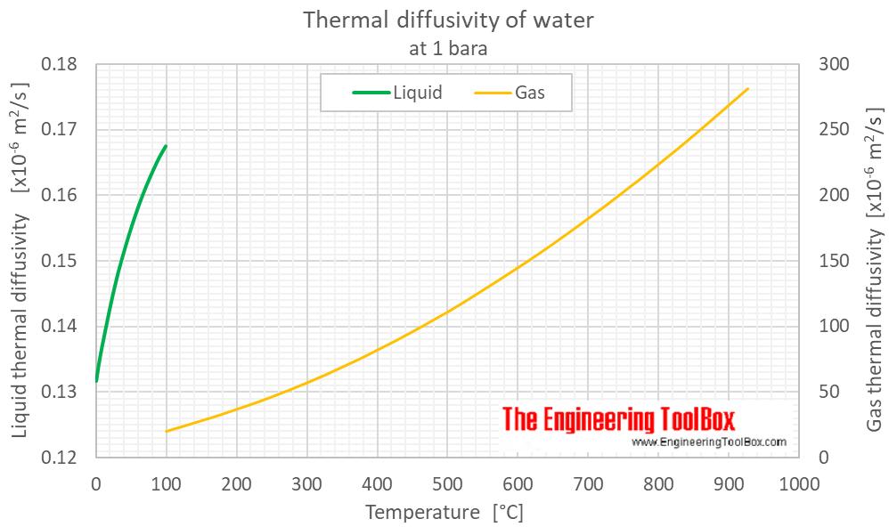 Water Thermal Diffusivity