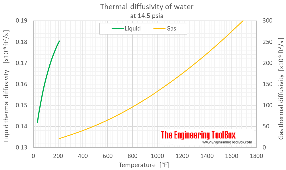 Water thermal diffusivity 1 bara F