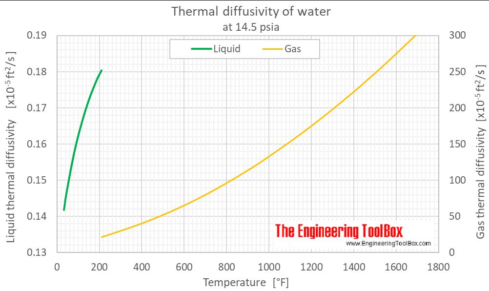 Water thermal diffusivity 1 bara F