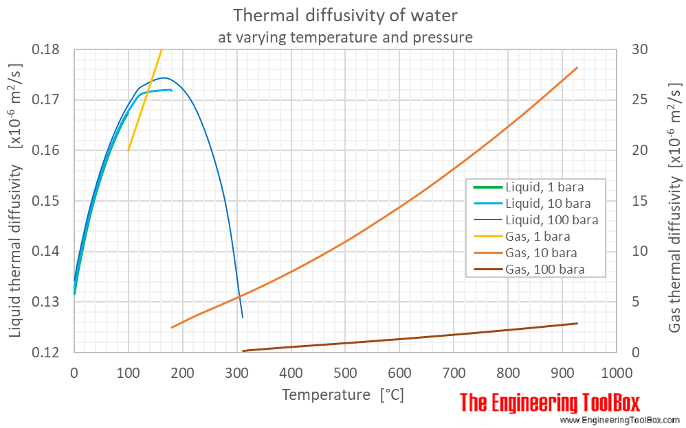 Water thermal diffusivity pressure C