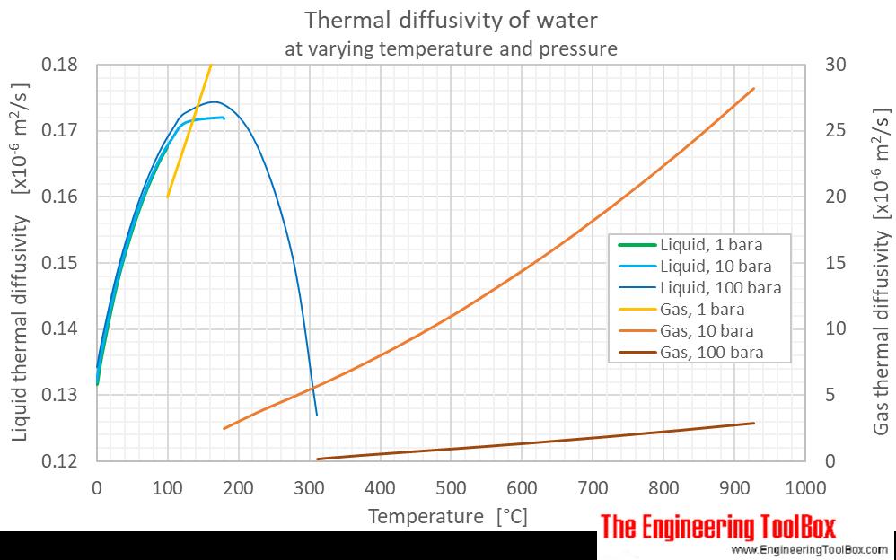 Water thermal diffusivity pressure C