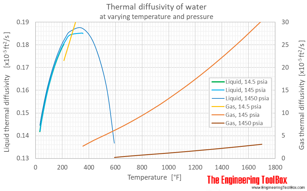 Water thermal diffusivity pressure F