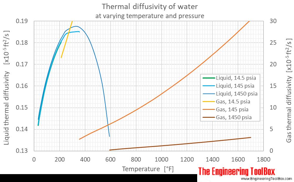 Water thermal diffusivity pressure F