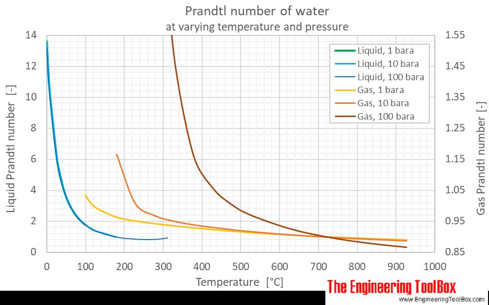 Water Prandtl number pressure C