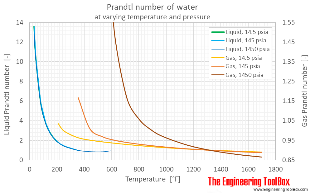 Water Prandtl number pressure F