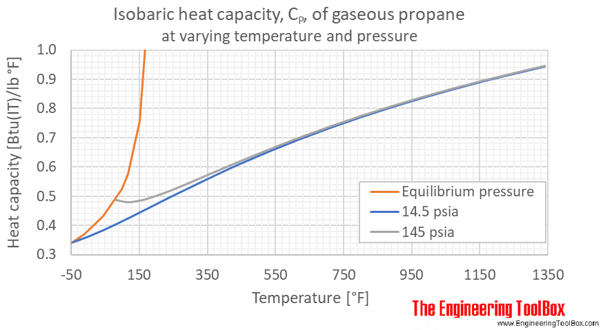 Propane gas heat capacity Cp
