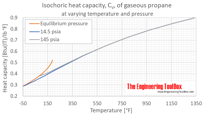 Propane gas heat capacity Cv F