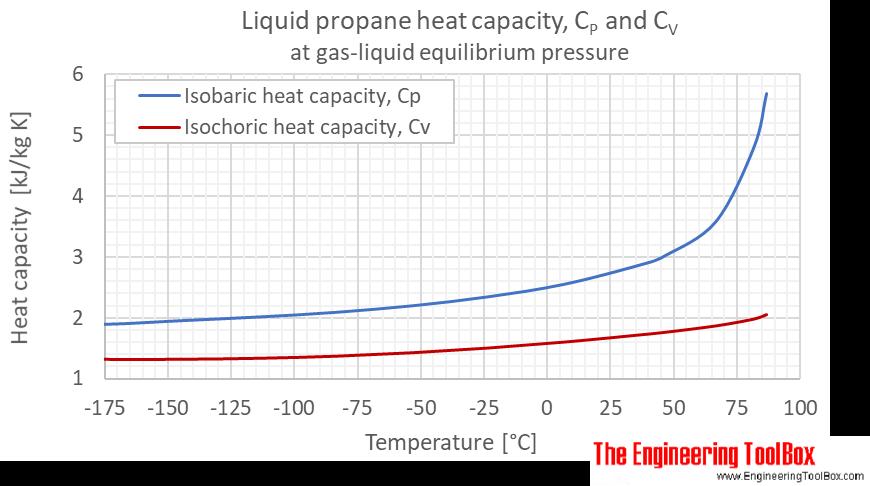 Propane Cp Cv gas liquid equlibrium C