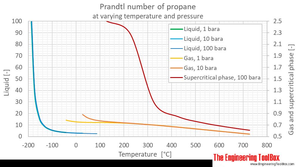 Propane Prandtl number pressure C