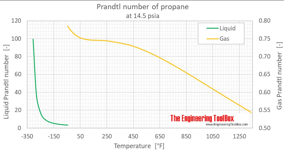 Propane Prandtl number 1bara F
