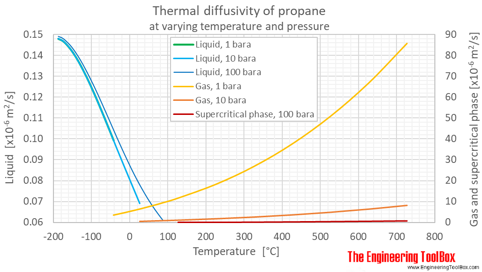 Propane thermal diffusivity Pressure C