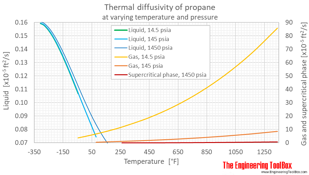 Propane thermal diffusivity Pressure F