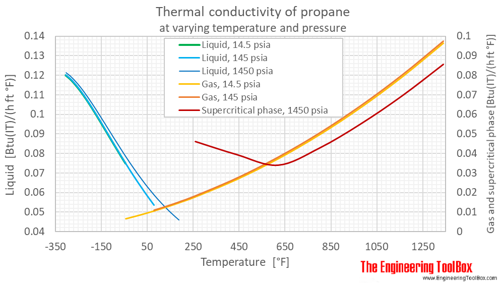 Propane thermal conductivity Pressure F