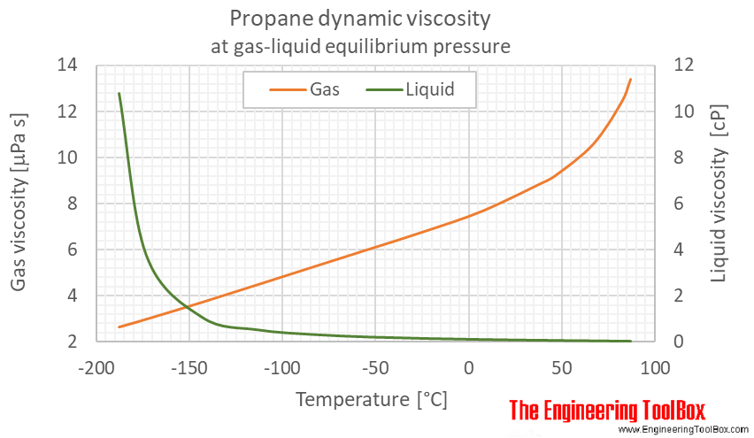 Propane dynamic viscosity equilibrium C