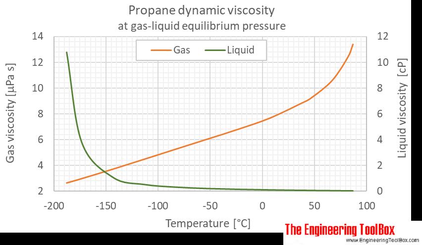 Propane dynamic viscosity equilibrium C