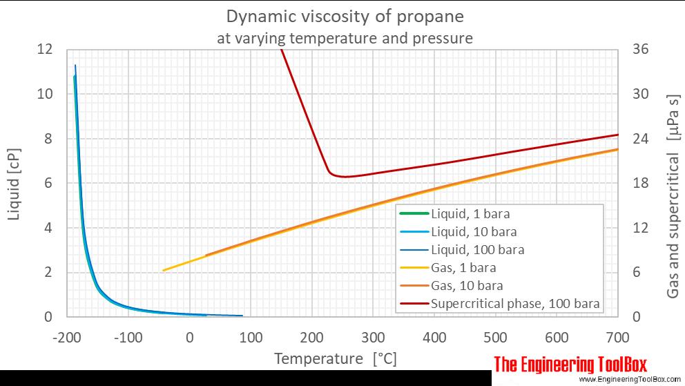 Propane dynamic viscosity pressure C