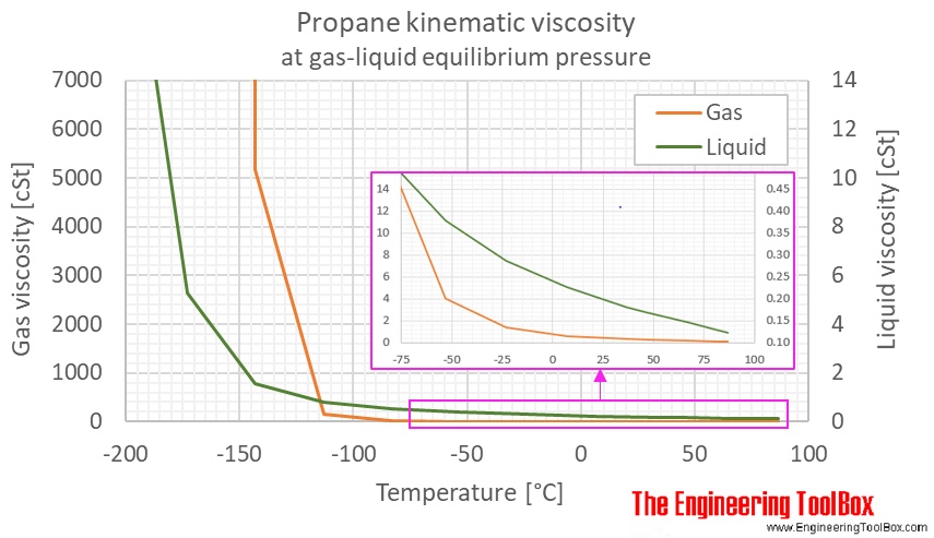Propane kinematic viscosity equilibrium C