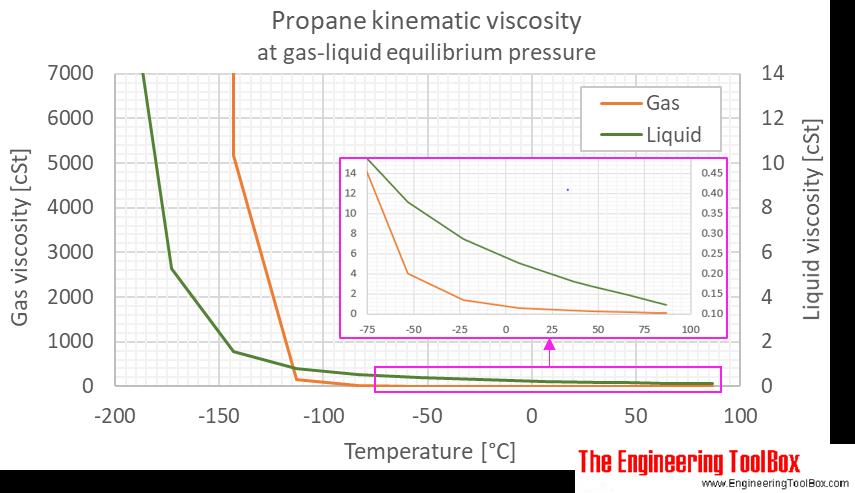 Propane kinematic viscosity equilibrium C