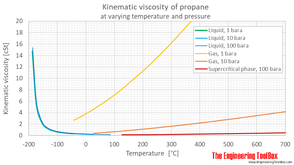 Propane kinematic viscosity pressure C