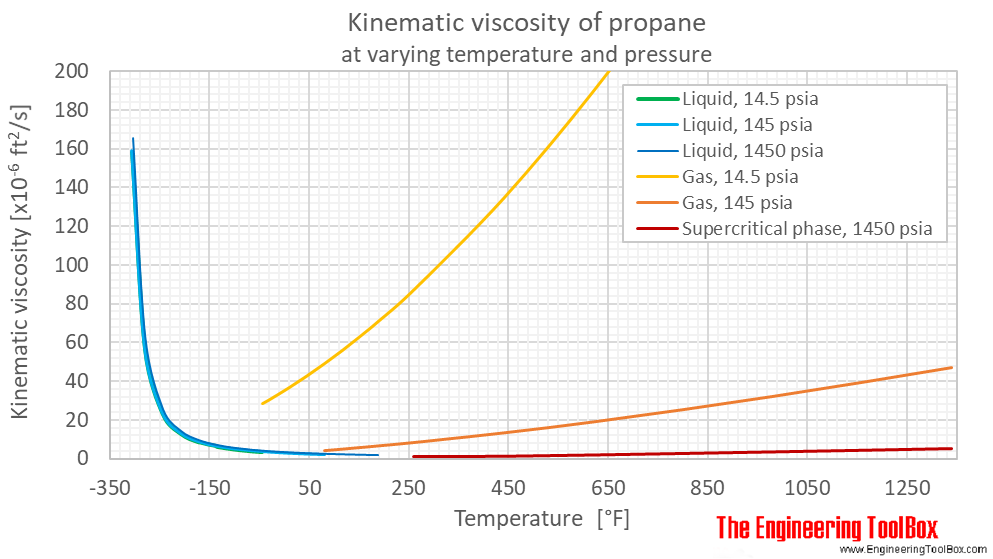Propane kinematic viscosity pressure F