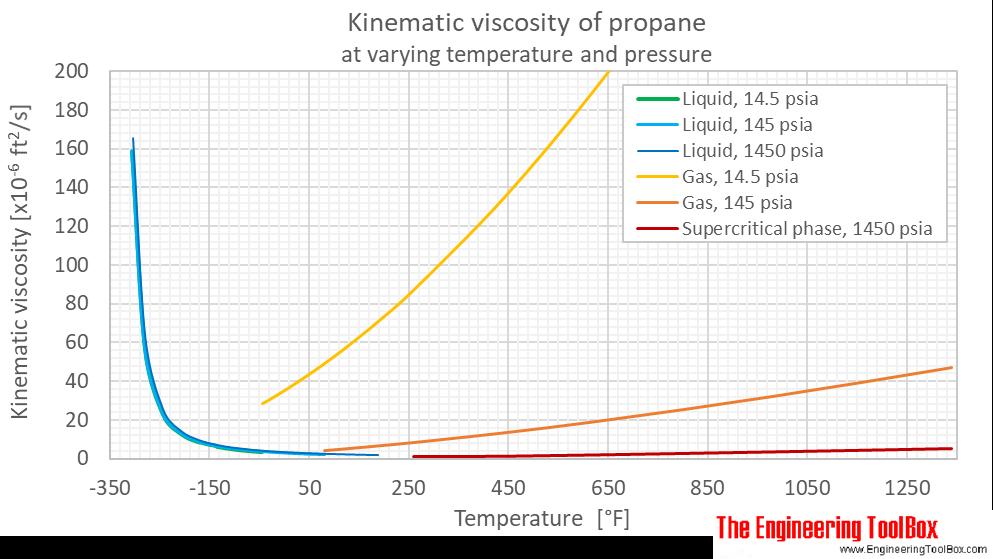 Propane - Dynamic and Kinematic Viscosity
