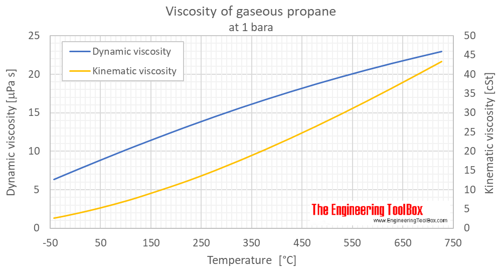 Propane - Dynamic and Kinematic Viscosity