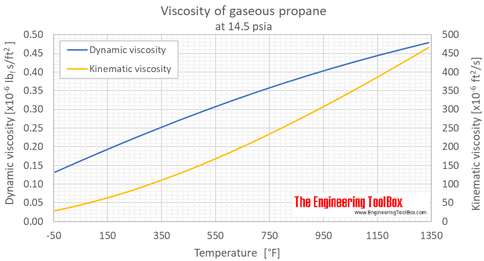Propane viscosity gas 1 bara F