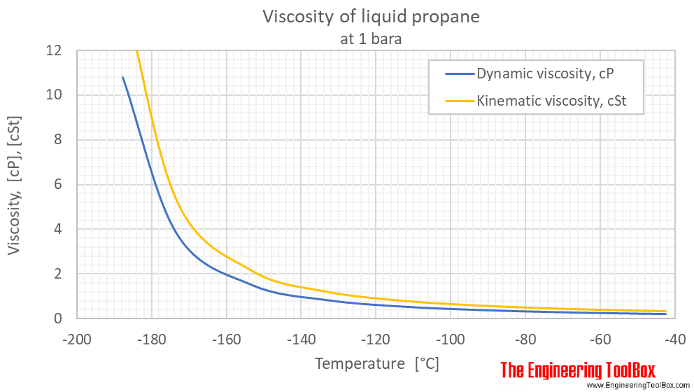 Propane viscosity liquid 1 bara C