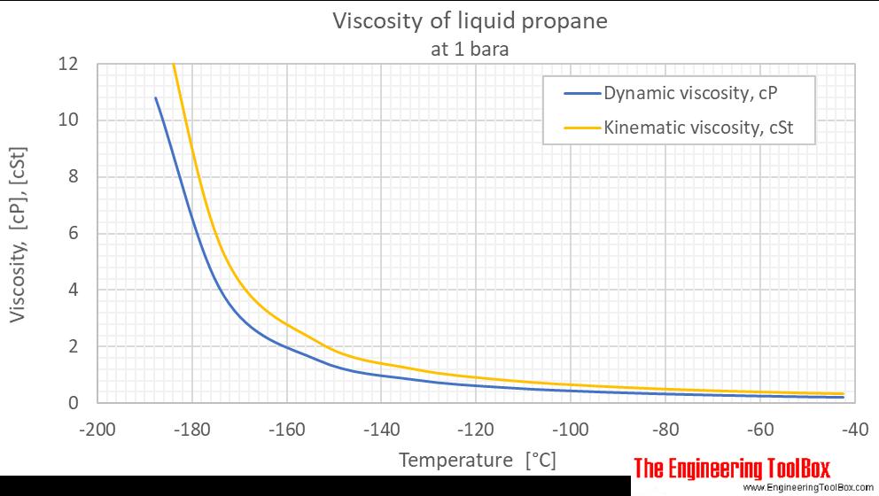 Propane viscosity liquid 1 bara C