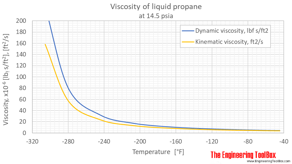 Propane viscosity liquid 1 bara F