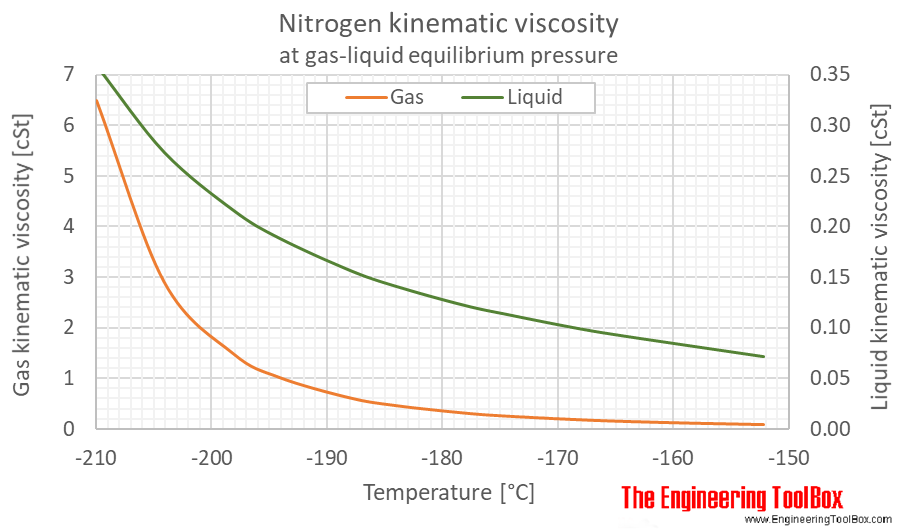 Nitrogen kinematic viscosity equilibrium C