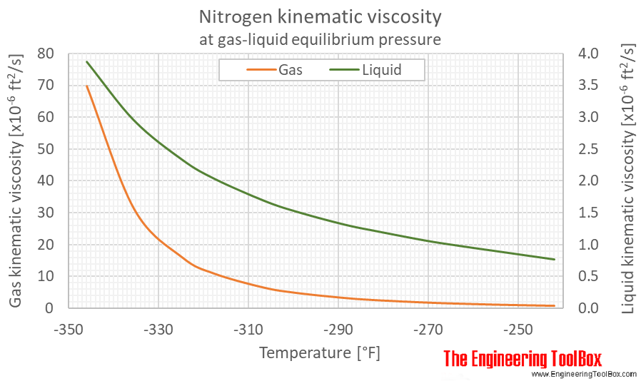 Nitrogen kinematic viscosity equilibrium F