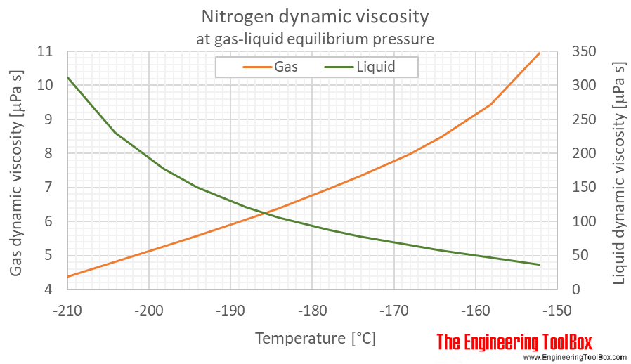 Nitrogene dynamic viscosity equilibrium C