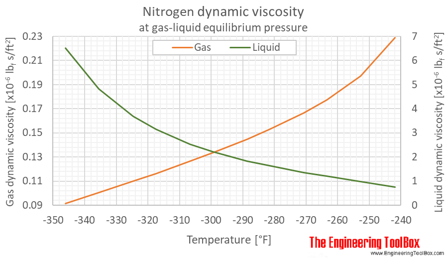 Nitrogene dynamic viscosity equilibrium F
