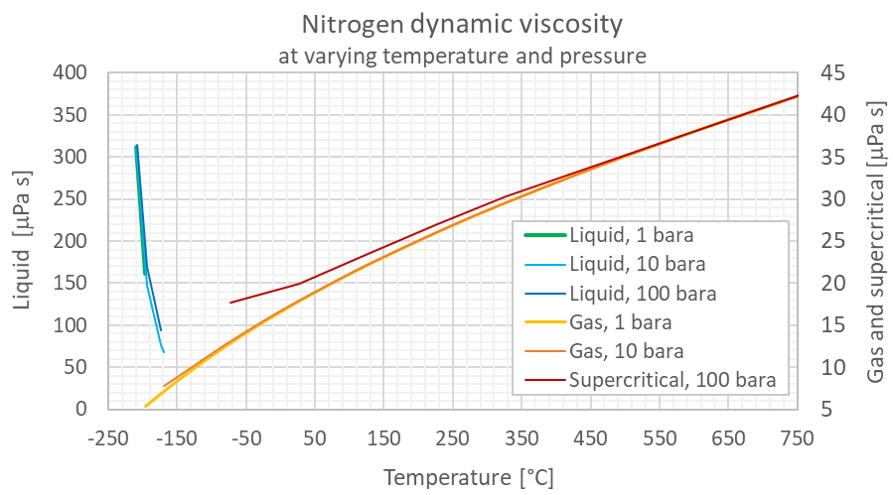 Nitrogene dynamic viscosity pressure C