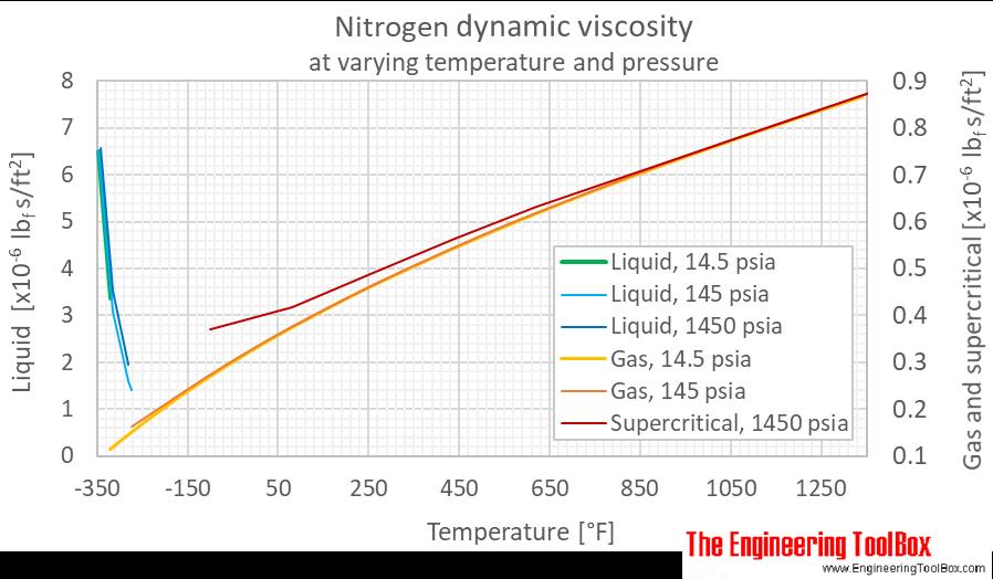 Nitrogene dynamic viscosity pressure F
