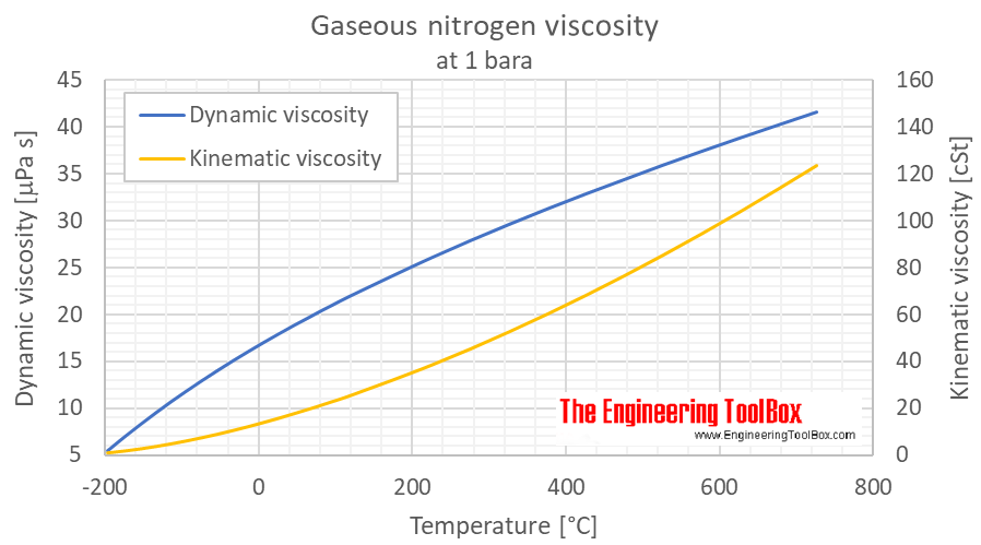 Nitrogen Dynamic And Kinematic Viscosity