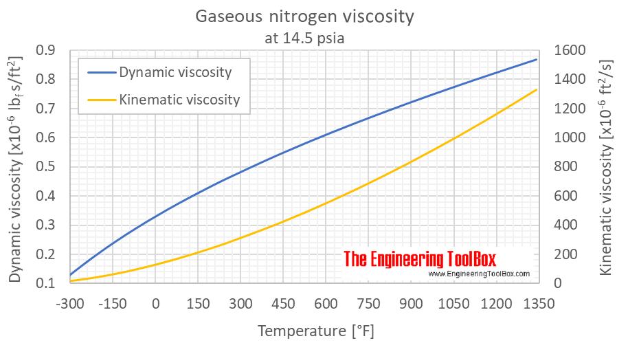 Nitrogene viscosity 1 bara F