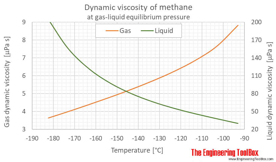 Methane dynamic viscosity equilibrium C