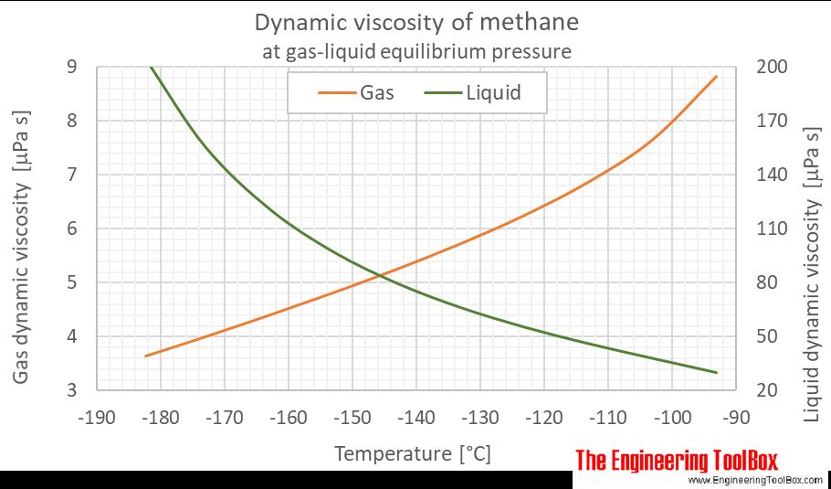 Methane dynamic viscosity equilibrium C