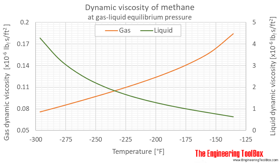 Methane dynamic viscosity equilibrium F