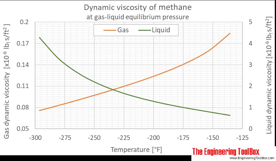 Methane dynamic viscosity equilibrium F